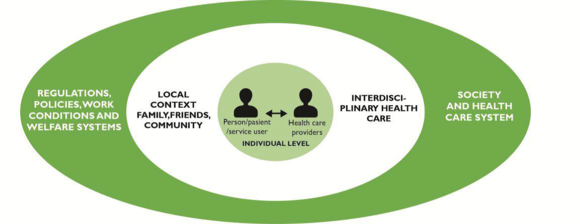 Figure 1: Areas of Person-Centered Research
