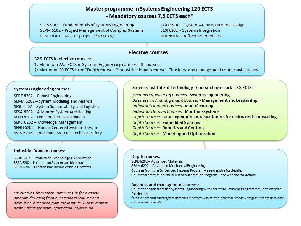 systems engineering course introduction Course # and title, semester frequency core courses 205 introduction to  engineering design, every 230 intro to electrical and electronic circuits, every.