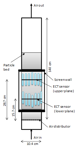 Cold-flow fluidized bed using dual-plane ECT sensors. Photo