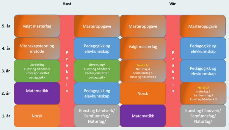 Studiemodell Notodden, nett- og samlingsbasert