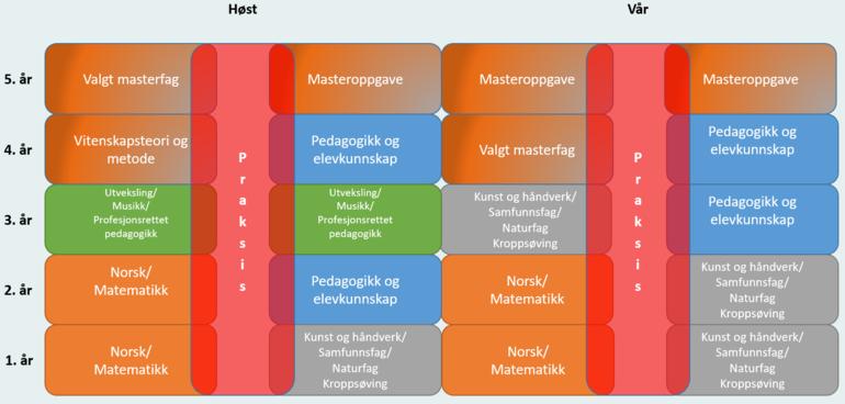 Studiemodell nett og semalingsbasert