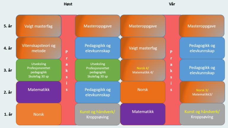 Studiemodell Vestfold