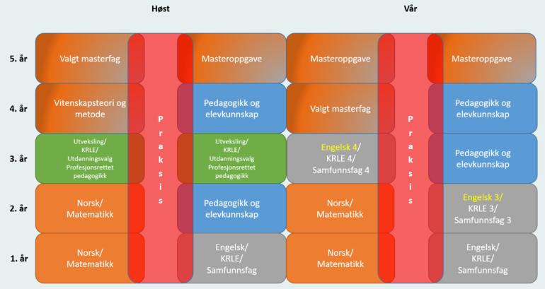 Studiemodell Drammen