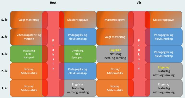Studiemodell Porsgrunn