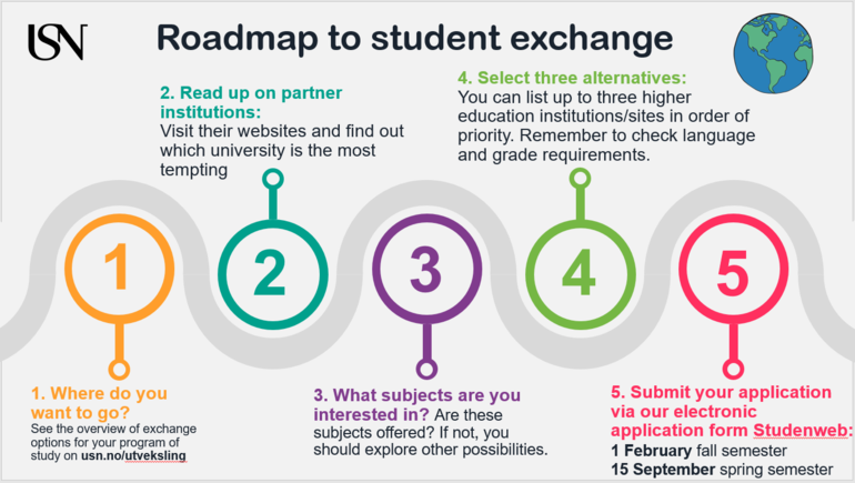 Roadmap exchange